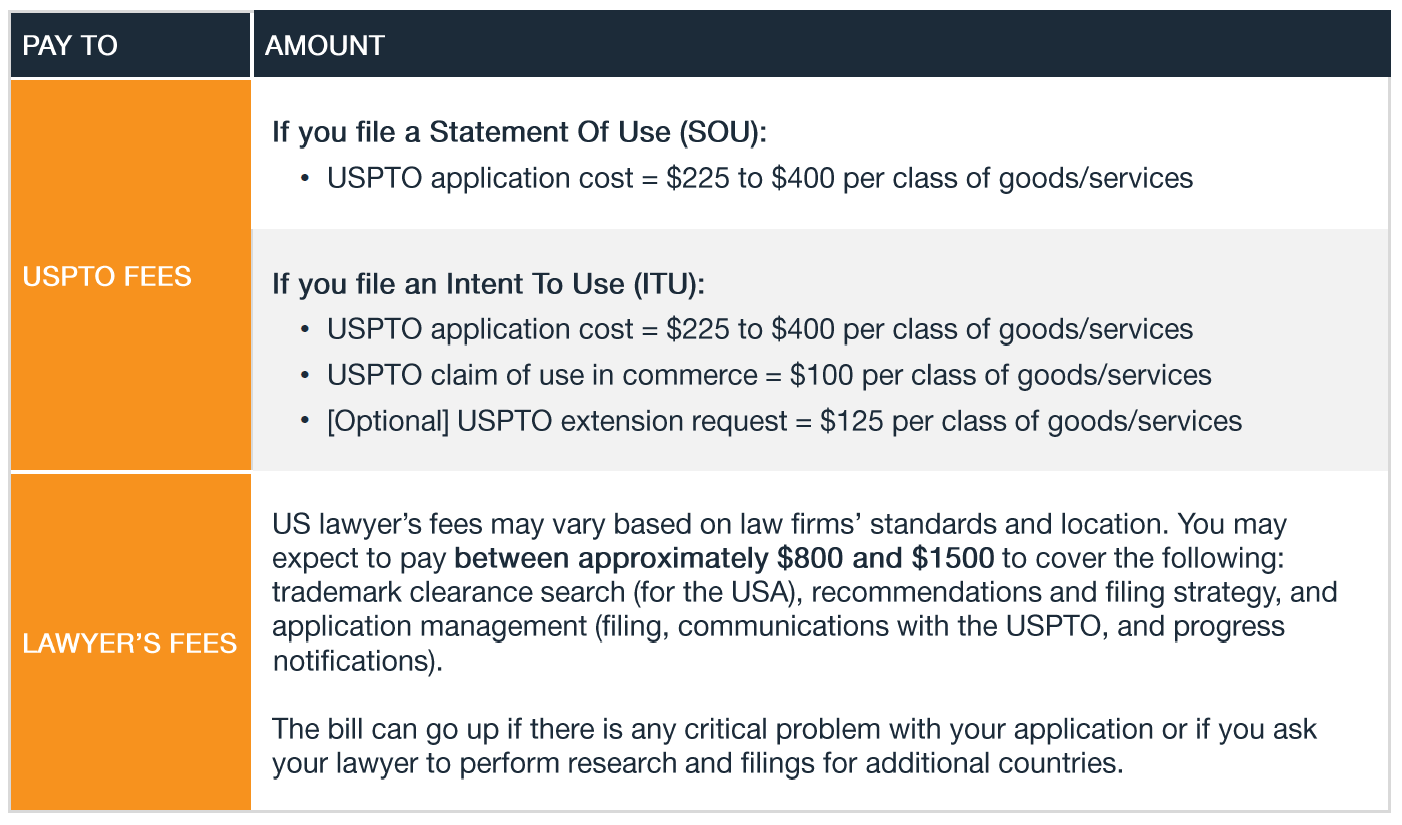 US Trademark Basics_Fee Structure