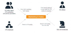 Getting a US Visa or Creating a US Entity_What Is Your Marketing Strategy?