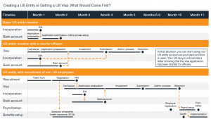 Getting a US Visa or Creating a US Entity_3 Sample Timelines