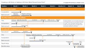US Visa and US Entiy: 3 Sample Timelines