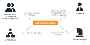Getting a US Visa or Creating a US Entiy: What is Your Marketing Strategy?