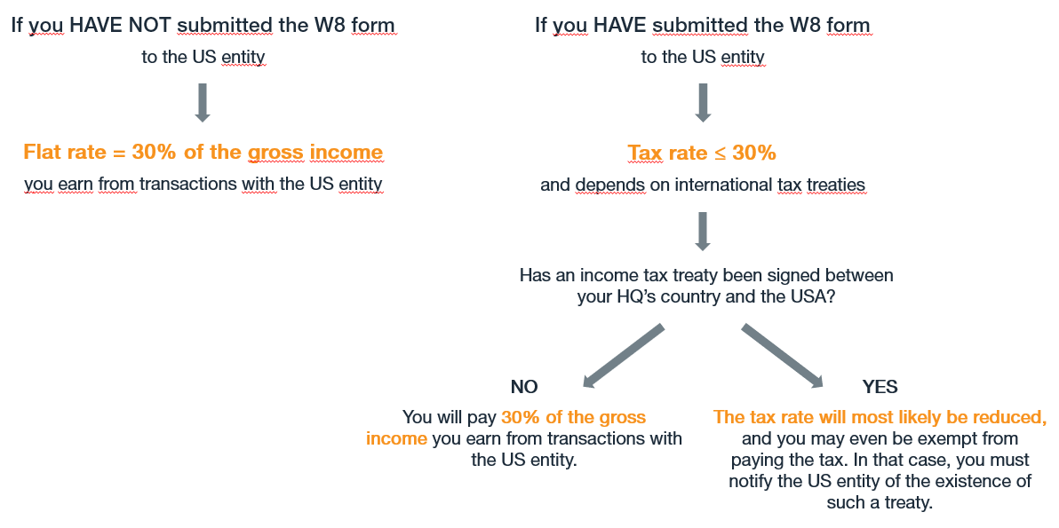 W8 Form_Withholding Tax Rates