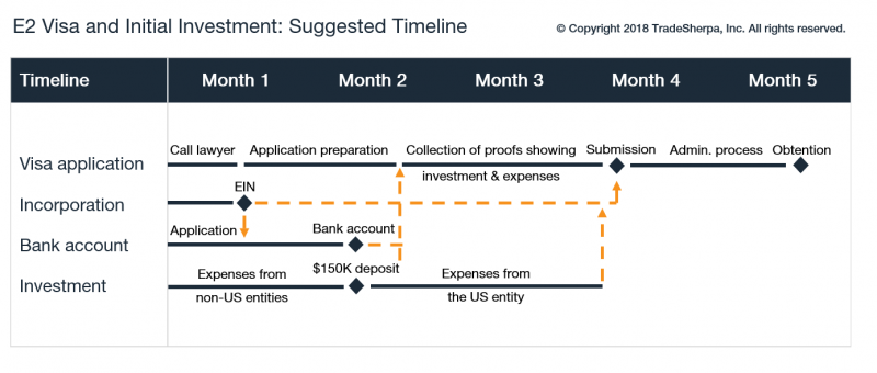 E2 Visa and Initial Investment_Suggested Timeline